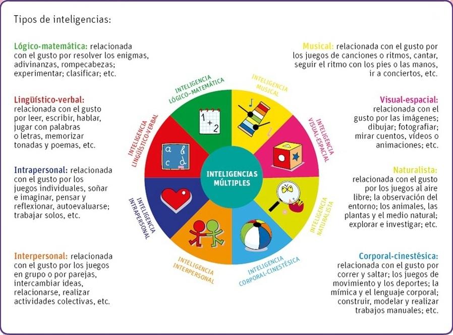 Inteligencias Múltiples. Infografías Gabinete de Psicología Psico-Vida. Zaragoza